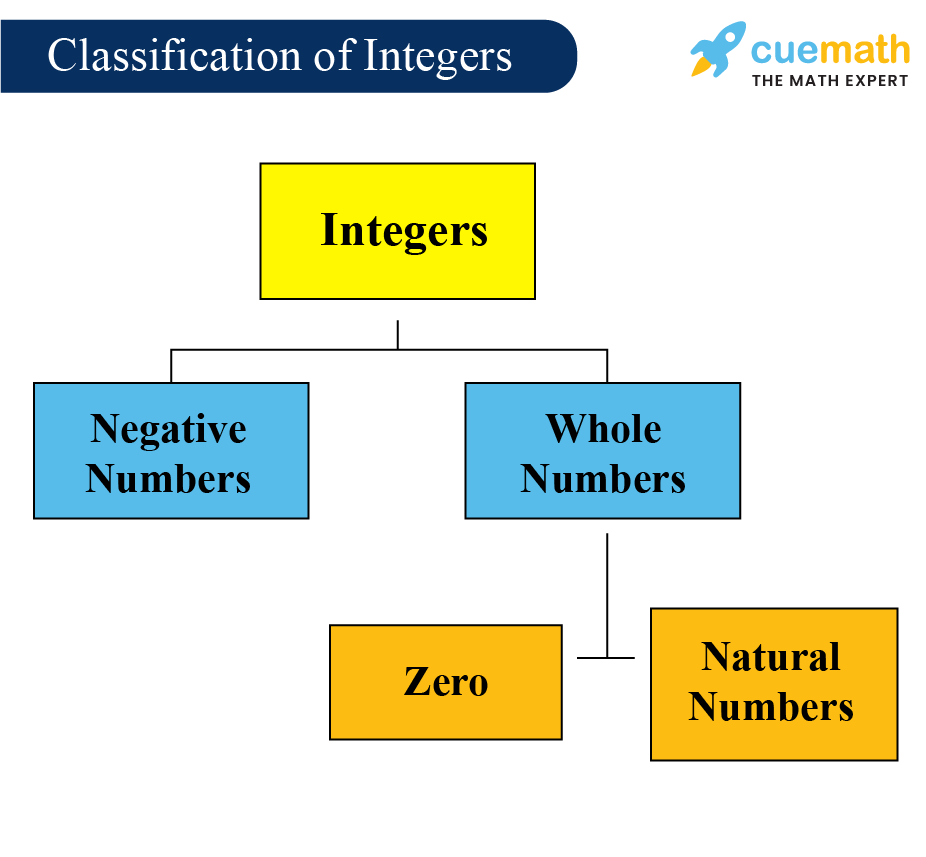hight resolution of Integers - Definition