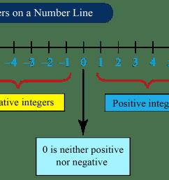 Integers - Definition [ 916 x 1701 Pixel ]