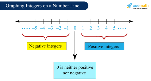 small resolution of Integers - Definition
