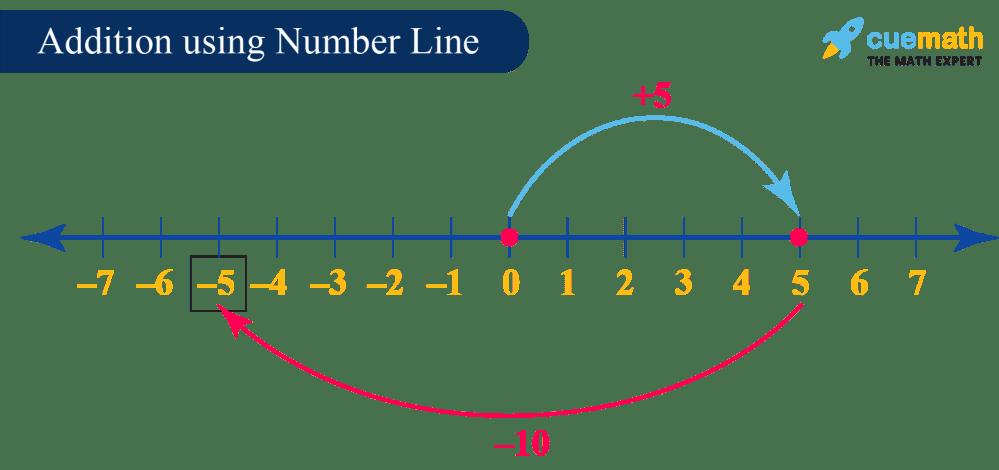 medium resolution of Integers - Definition
