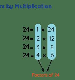 Factors - What is a Factor?   Definition [ 1256 x 2471 Pixel ]