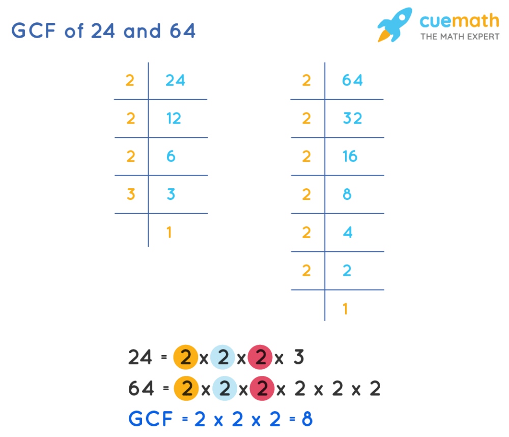 medium resolution of GCF of 24 and 64 - How to find GCF of 24 and 64?Solved