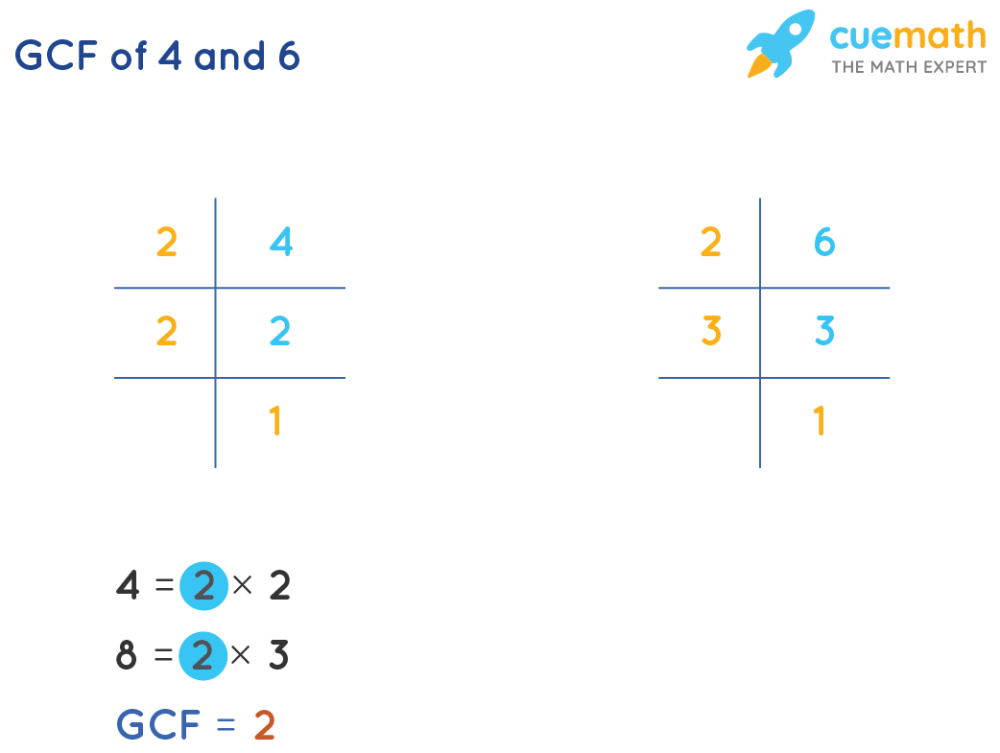 medium resolution of GCF of 4 and 6 - How to find GCF of 4 and 6?Solved