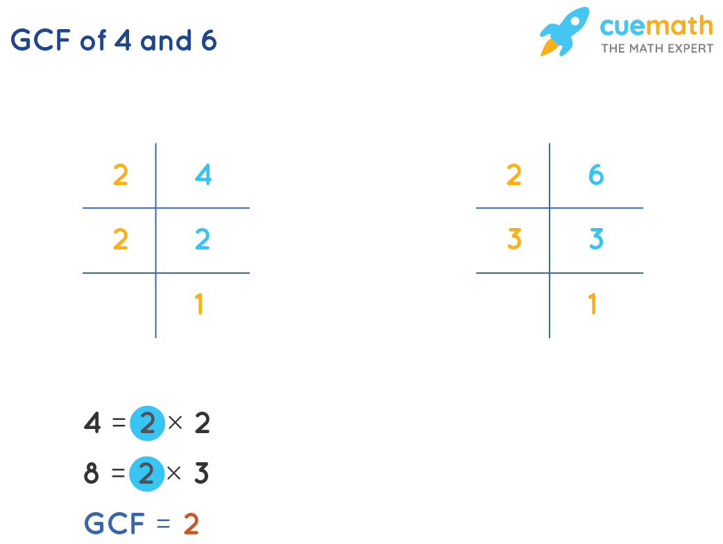 hight resolution of GCF of 4 and 6 - How to find GCF of 4 and 6?Solved