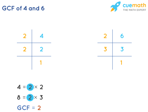 small resolution of GCF of 4 and 6 - How to find GCF of 4 and 6?Solved