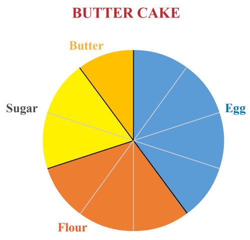 small resolution of Pie Charts   Solved Examples   Data- Cuemath