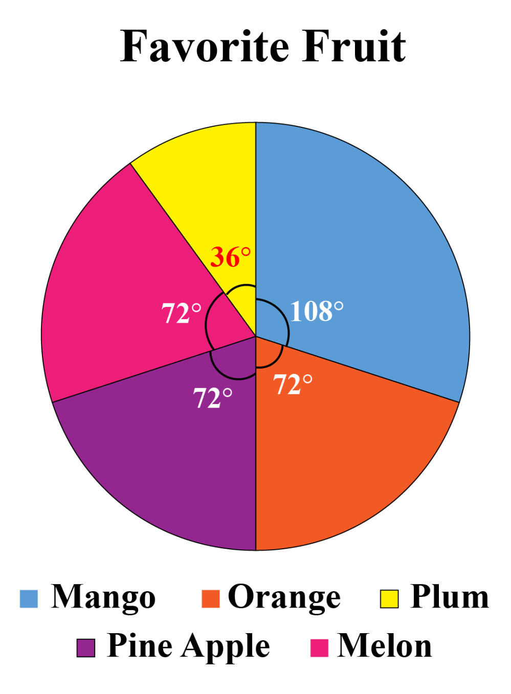medium resolution of Pie Charts   Solved Examples   Data- Cuemath