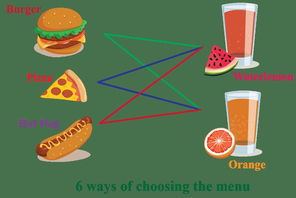 medium resolution of Permutations and Combinations - Cuemath
