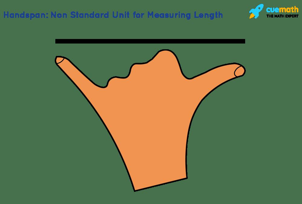 medium resolution of Unit Conversion - Cuemath