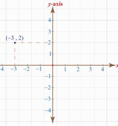Coordinate Plane - Definition [ 878 x 1017 Pixel ]