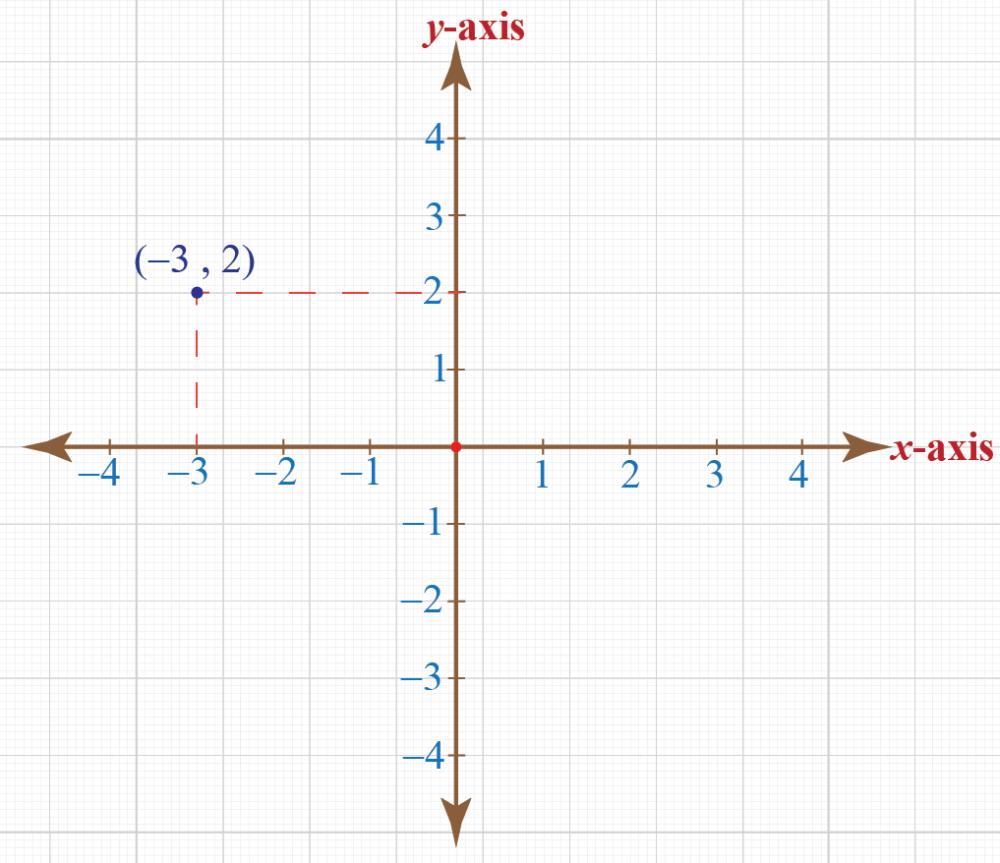medium resolution of Coordinate Plane - Definition