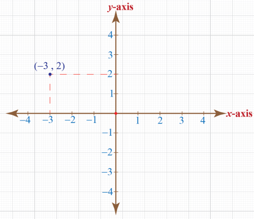 small resolution of Coordinate Plane - Definition