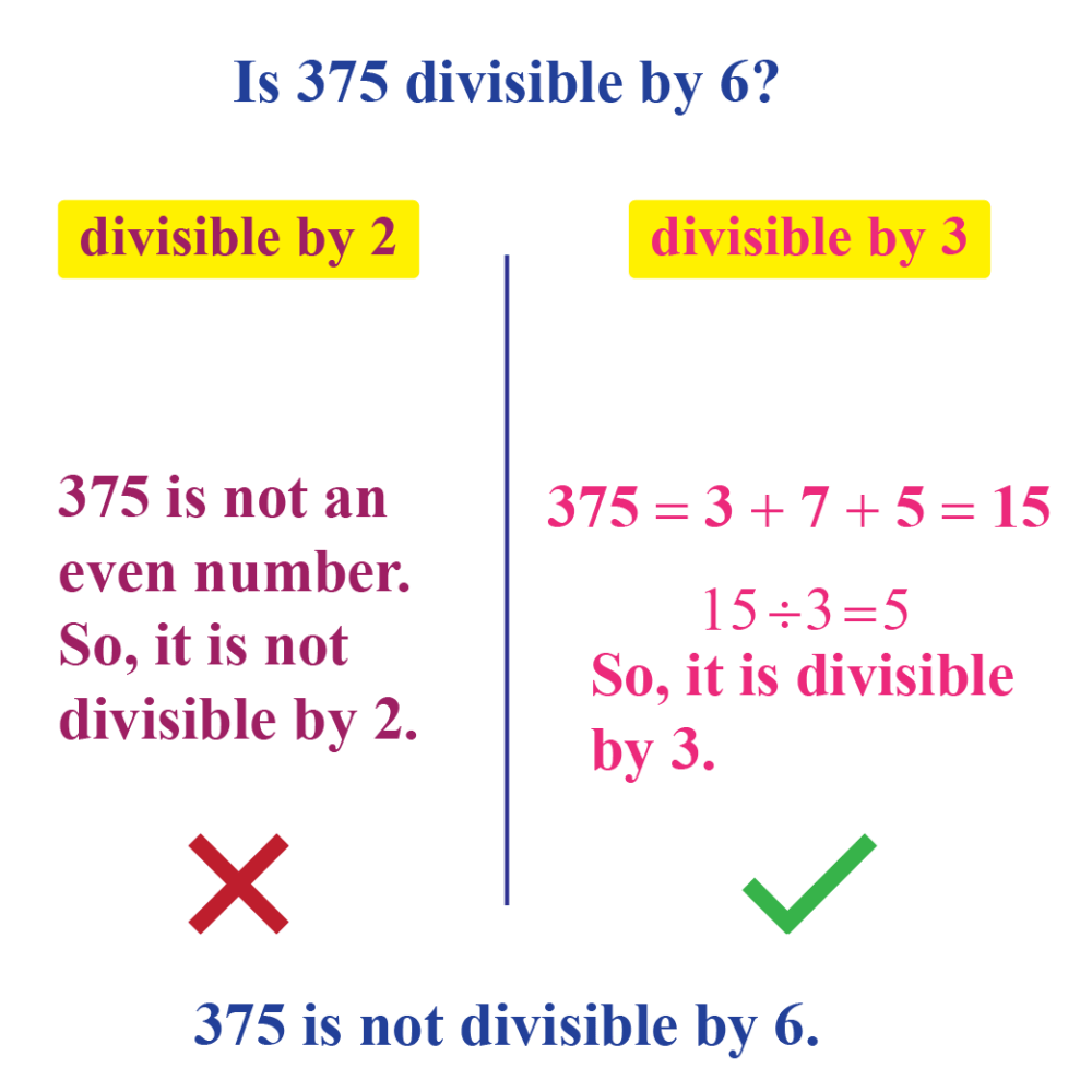 medium resolution of Divisibility Rules - Definition