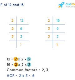 HCF of 12 and 18 - What is the HCF of 12 and 18?Solved [ 948 x 1034 Pixel ]