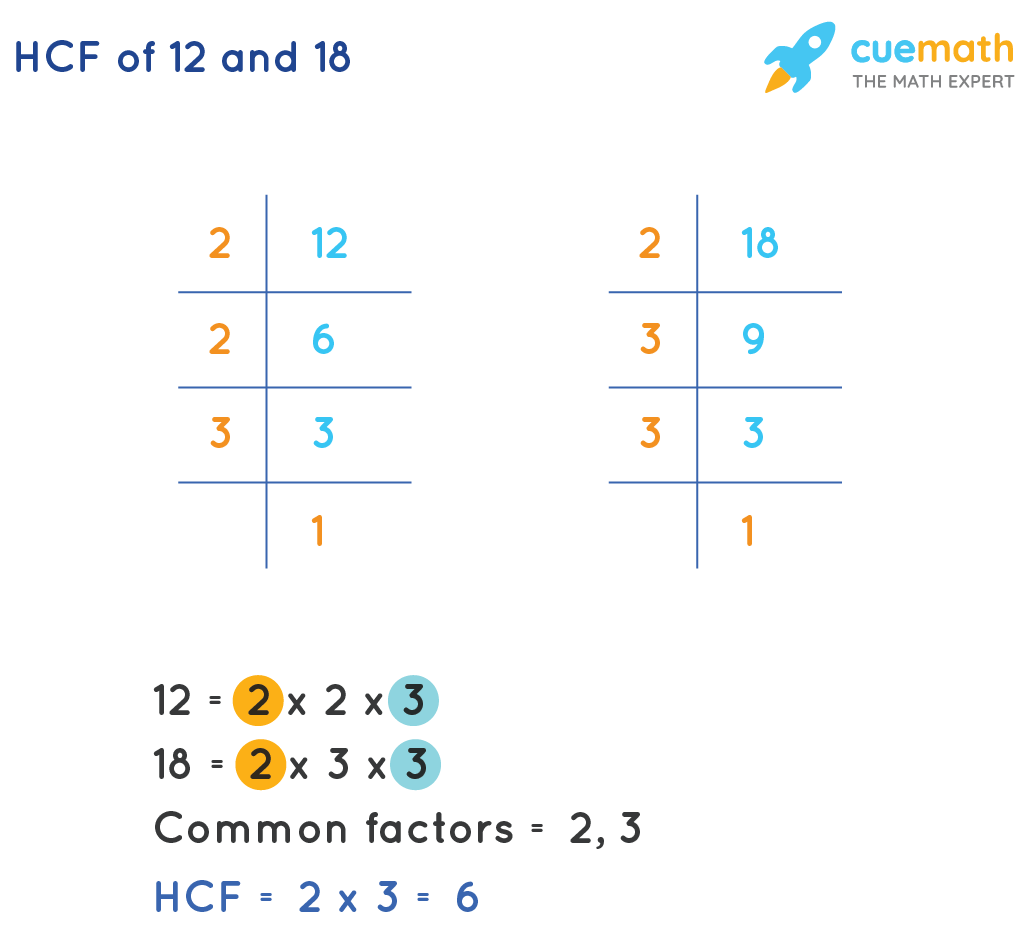 hight resolution of HCF of 12 and 18 - What is the HCF of 12 and 18?Solved