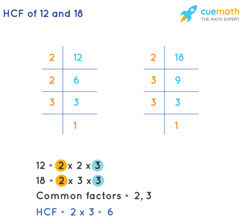 small resolution of HCF of 12 and 18 - What is the HCF of 12 and 18?Solved
