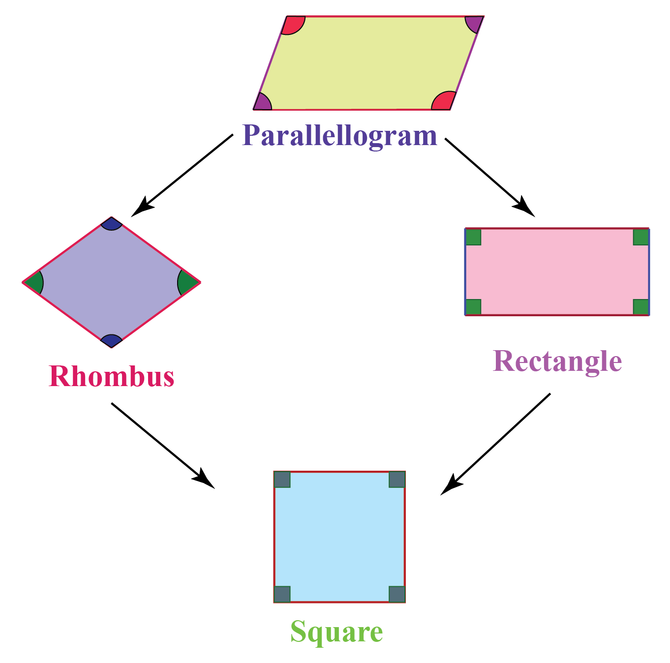 hight resolution of Parallelogram   Solved Examples   Geometry - Cuemath