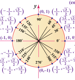 Unit circle   Trigonometric Functions using Unit Circle   Unit Circle  Calculator [ 1040 x 1263 Pixel ]