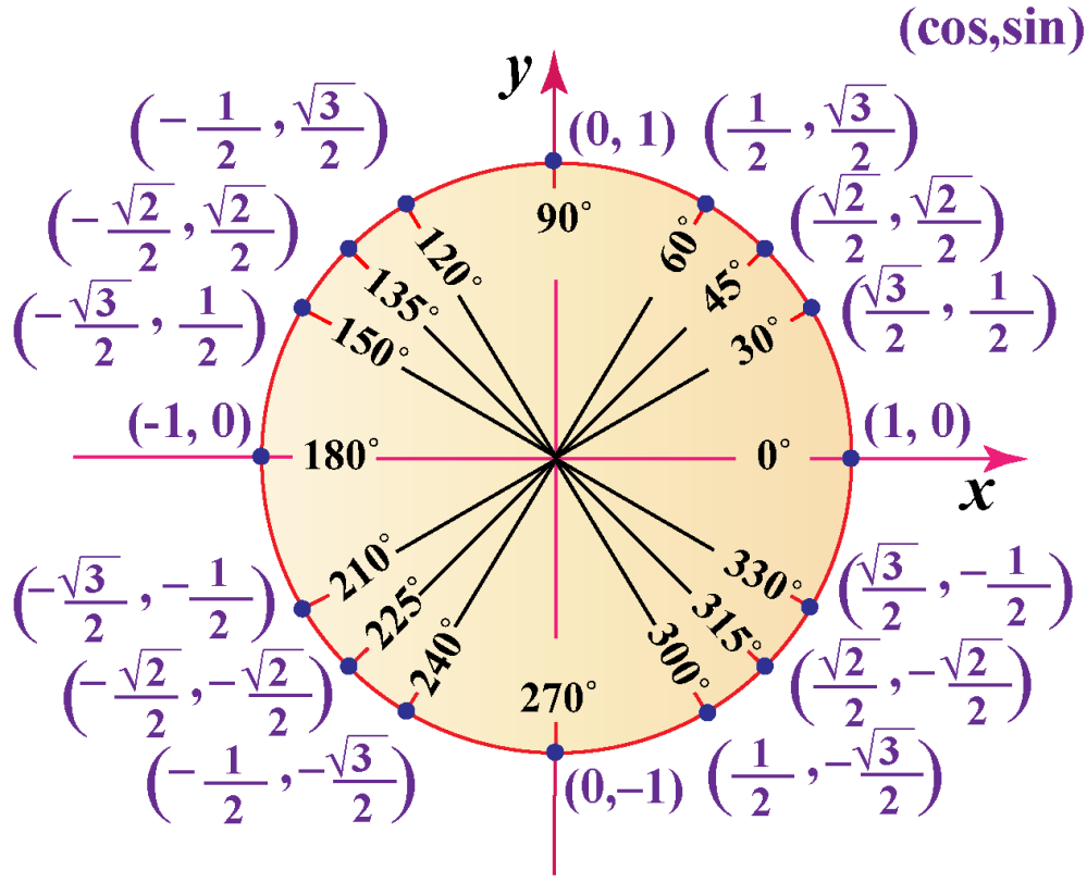 medium resolution of Unit circle   Trigonometric Functions using Unit Circle   Unit Circle  Calculator