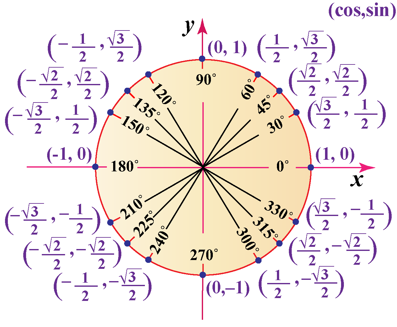 hight resolution of Unit circle   Trigonometric Functions using Unit Circle   Unit Circle  Calculator