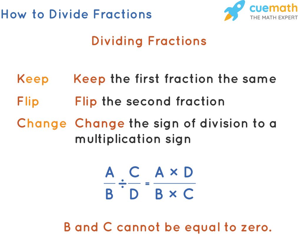 hight resolution of Division of Fractions   Solved Examples   Practice Questions