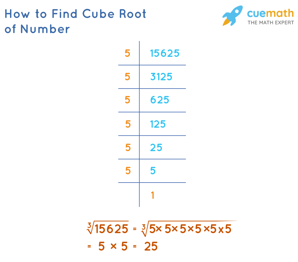 hight resolution of Cubes and Cube Roots   Formula   Solved Examples - Cuemath