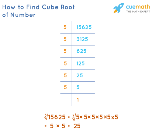 small resolution of Cubes and Cube Roots   Formula   Solved Examples - Cuemath