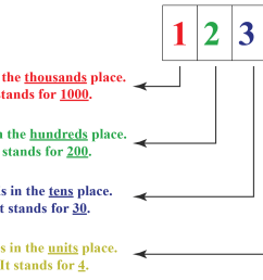 Numbers Up To 4 Digits   Solved Examples   Numbers- Cuemath [ 1014 x 1372 Pixel ]