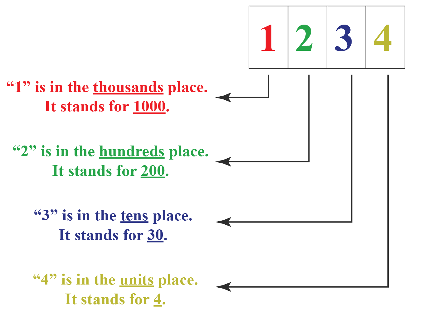 hight resolution of Numbers Up To 4 Digits   Solved Examples   Numbers- Cuemath