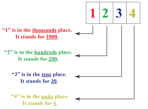small resolution of Numbers Up To 4 Digits   Solved Examples   Numbers- Cuemath