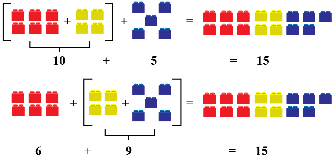 hight resolution of Associative Property Of Addition - Definition