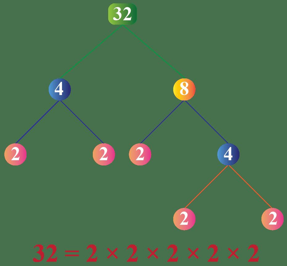 medium resolution of Applications of factoring   Solved Examples - Cuemath