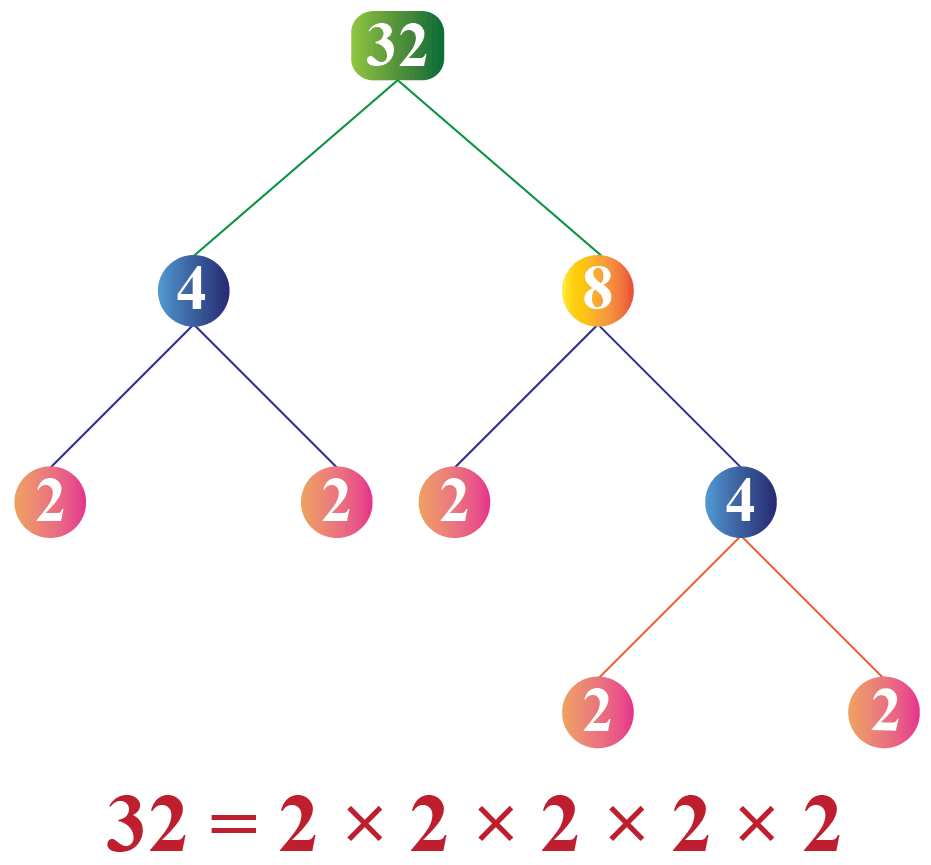 hight resolution of Applications of factoring   Solved Examples - Cuemath
