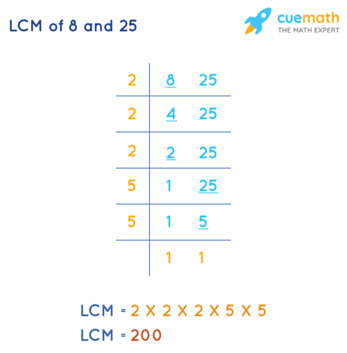 small resolution of LCM of 8 and 25 - How to Find the LCM of 8 and 25? Solved