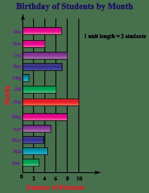 small resolution of Bar Graph / Bar Chart - Cuemath