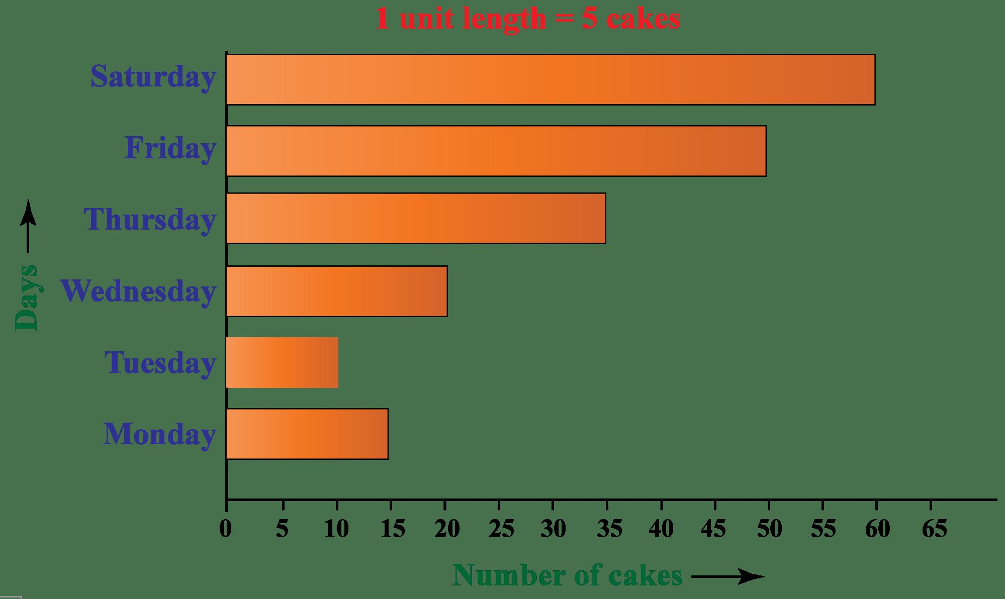 hight resolution of Bar Graph / Bar Chart - Cuemath