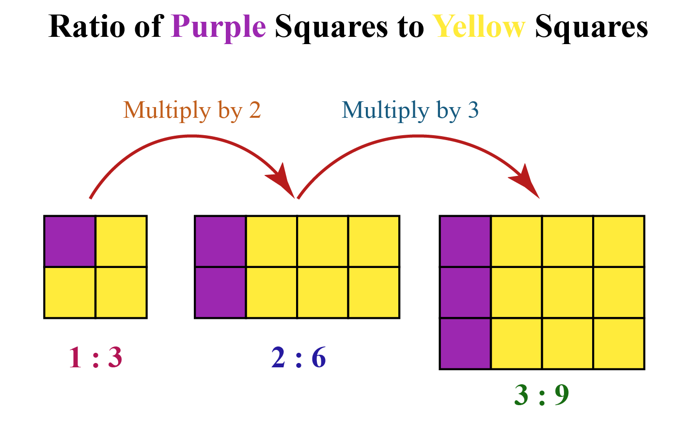 Proportion Formula