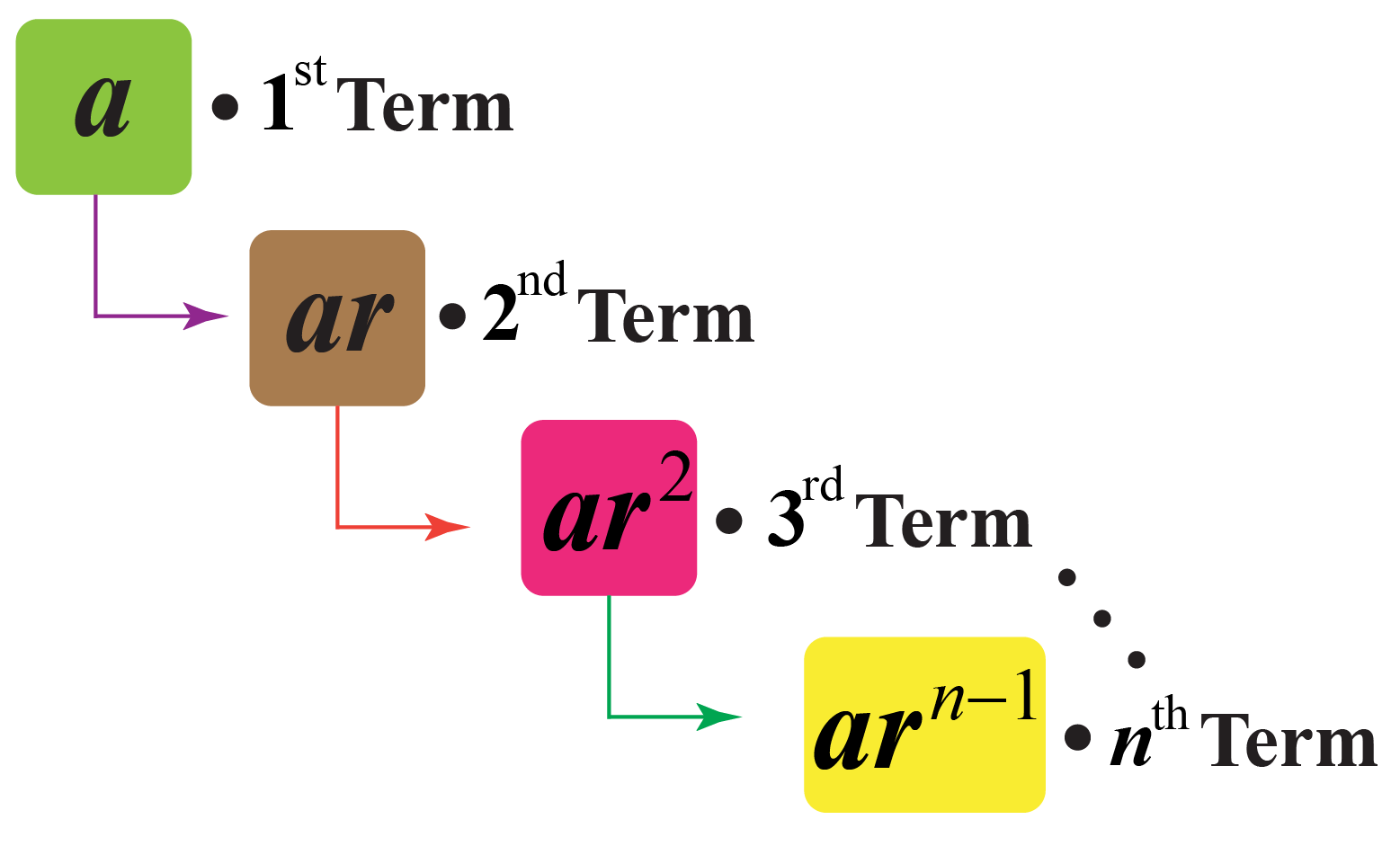 hight resolution of Nth term of GP   Geometric Progression   Solved Examples - Cuemath