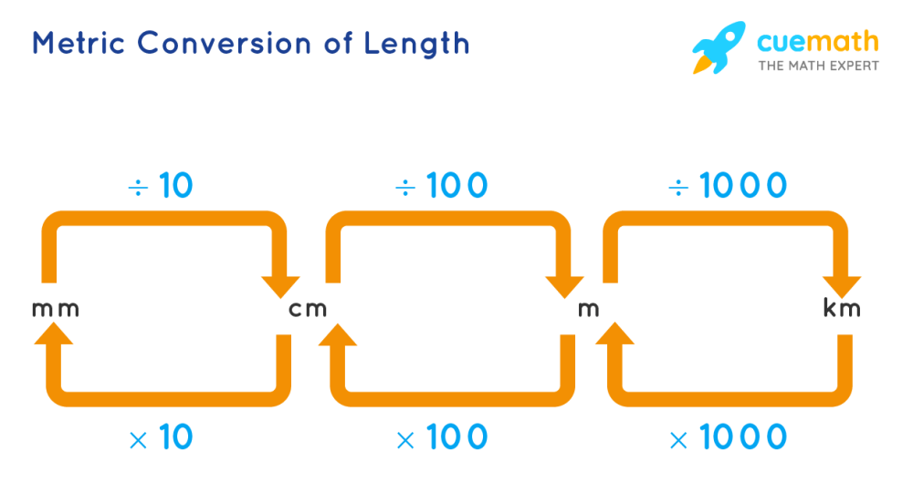 medium resolution of What is Metric System? Definition