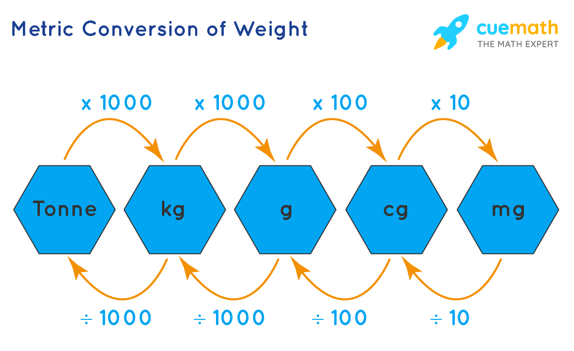 hight resolution of What is Metric System? Definition