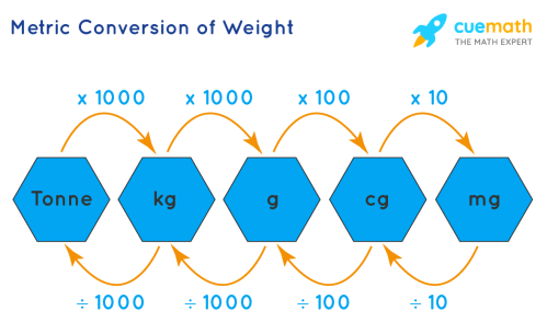small resolution of What is Metric System? Definition