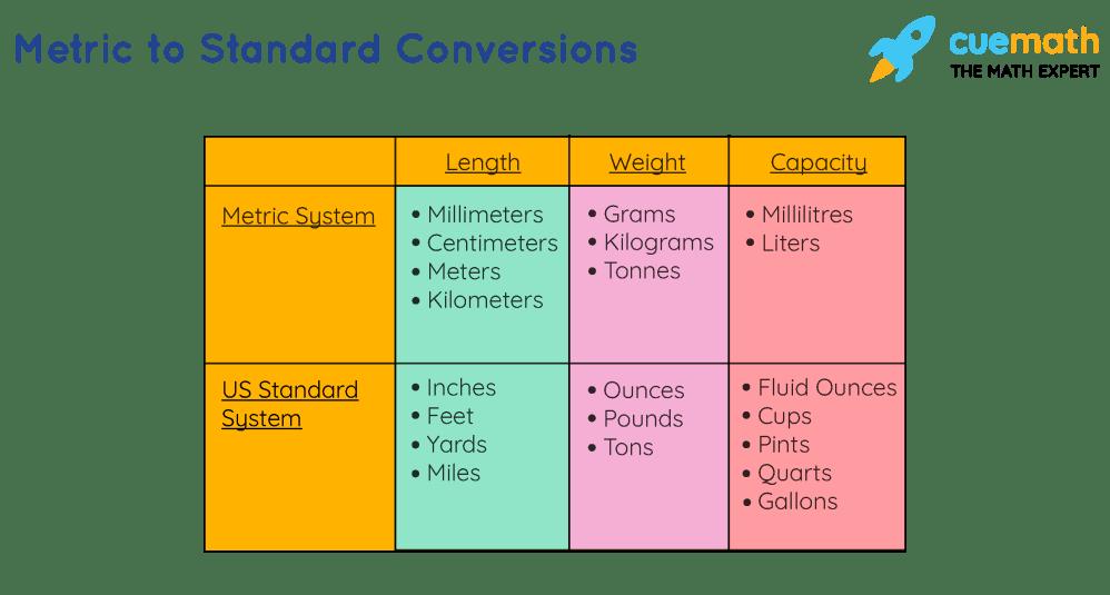 medium resolution of Metric Conversion Chart   Standard to Metric   Examples