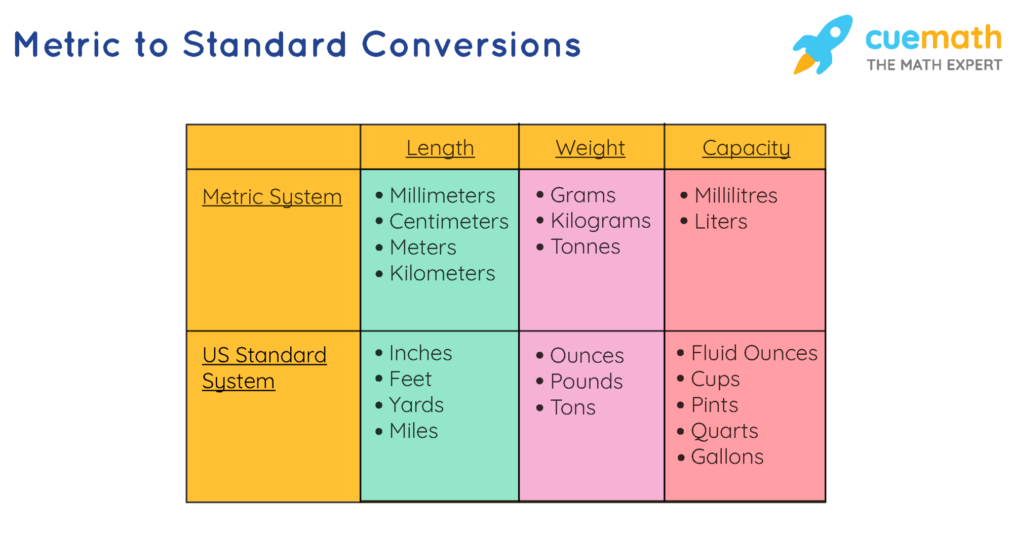 hight resolution of Metric Conversion Chart   Standard to Metric   Examples