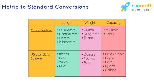 small resolution of Metric Conversion Chart   Standard to Metric   Examples