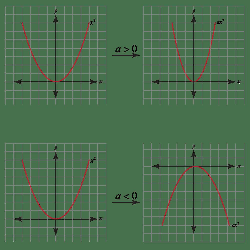 medium resolution of Graphing Quadratic Functions   Concept