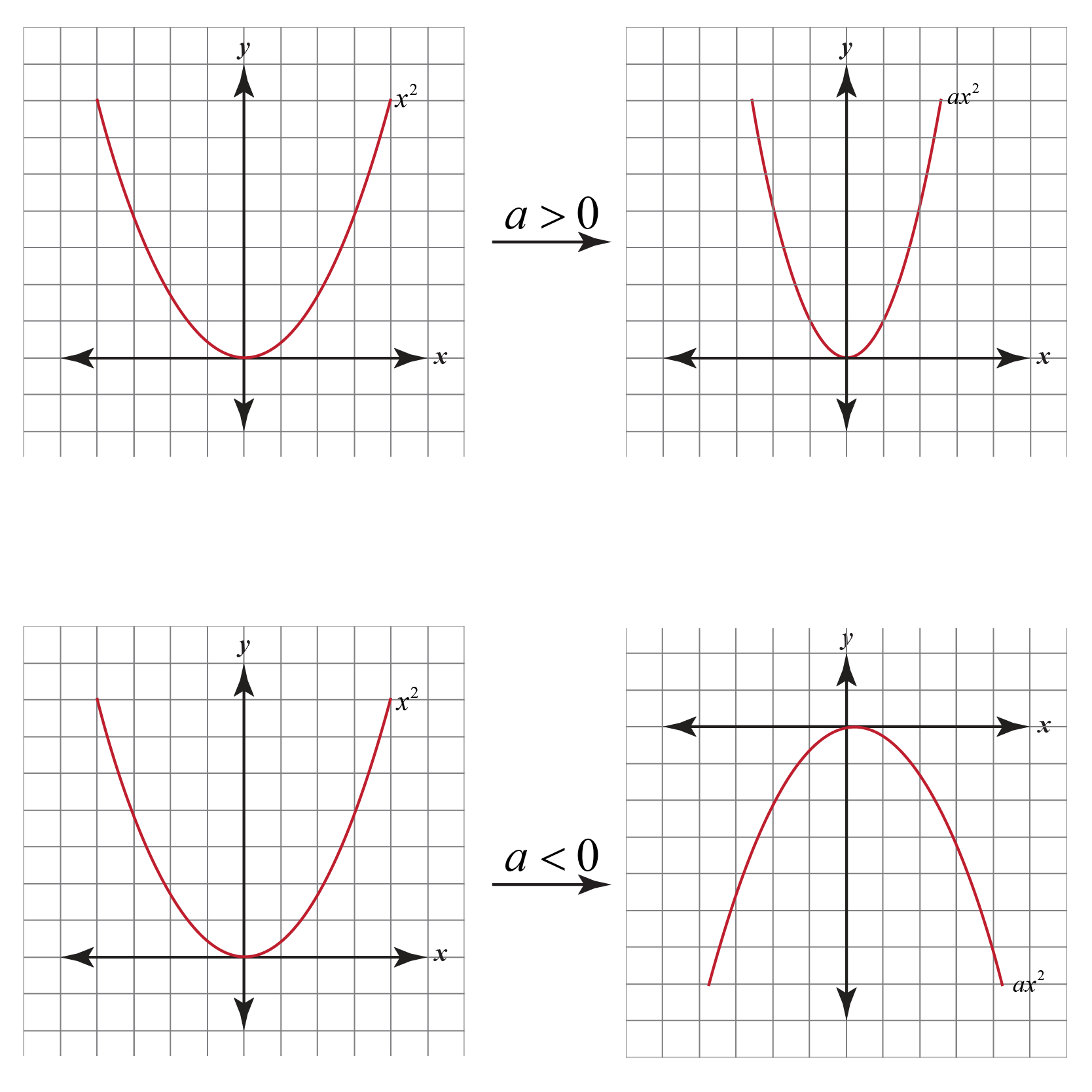 hight resolution of Graphing Quadratic Functions   Concept