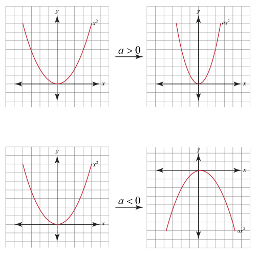 small resolution of Graphing Quadratic Functions   Concept
