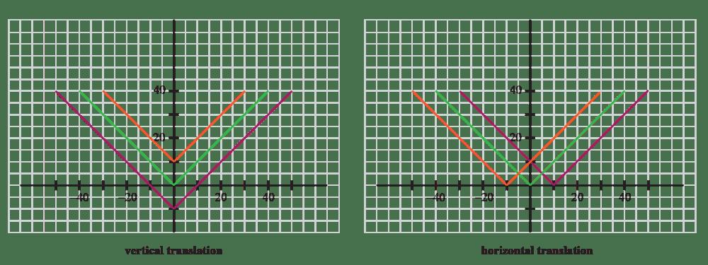medium resolution of Vertical translation  Concept