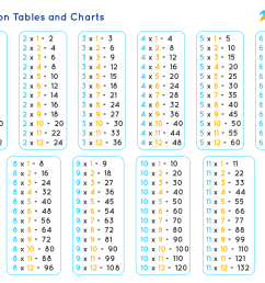 Multiplication Tables   Times Tables [ 1218 x 1680 Pixel ]
