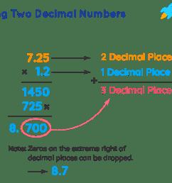 Multiplying decimals- Definition [ 766 x 1137 Pixel ]